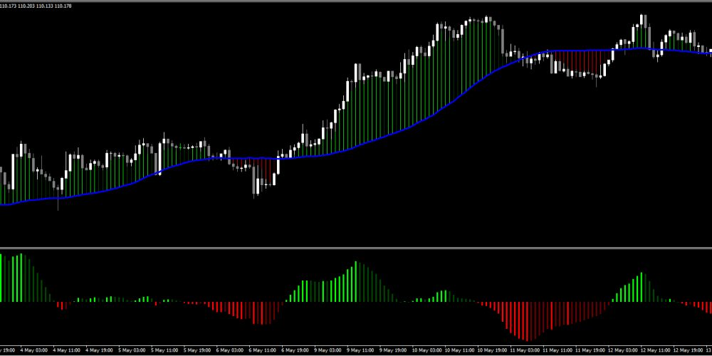 Get My Forex Master Control System Here…